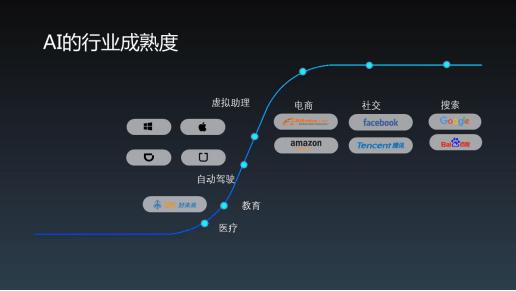 好未来总裁白云峰:教育+AI打造更好的教育