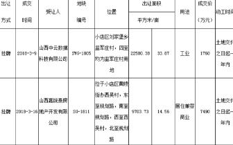 太原6宗地块已成交 总成交价高达13.7亿