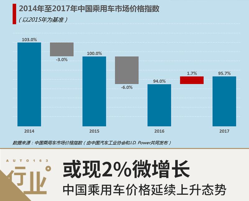 2018年中国乘用车价格延续上升态势 或现2%增长