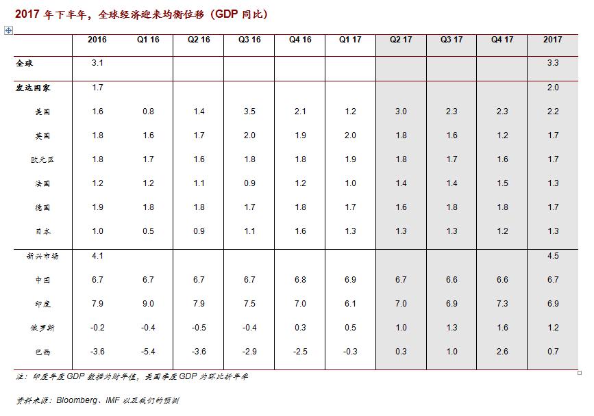 程实:下半年全球经济增速将重回弱复苏格局