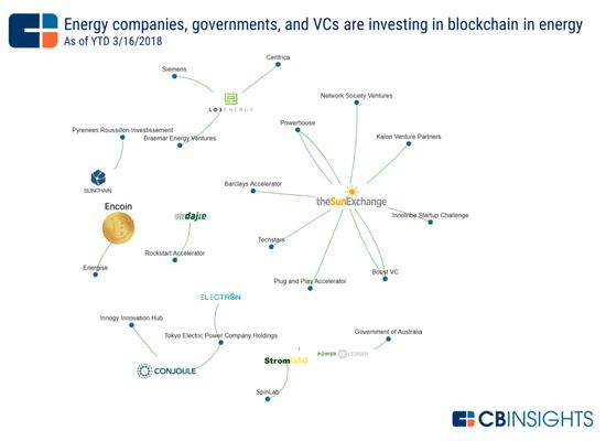区块链正在进入能源行业,到底有哪些应用呢?-区块链观察