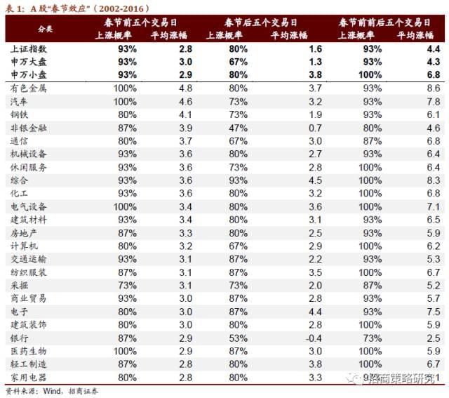 招商证券:四原因致A股春节前后上涨 概率达93%