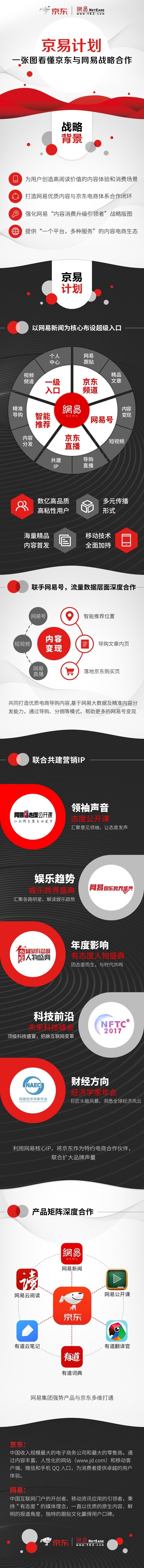 """内容消费升级战略步步为营,网易与京东达成""""京易计划"""""""