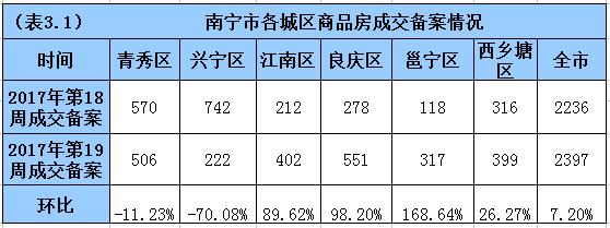 上周南宁商品房成交2397套 良庆区销冠暴涨98%