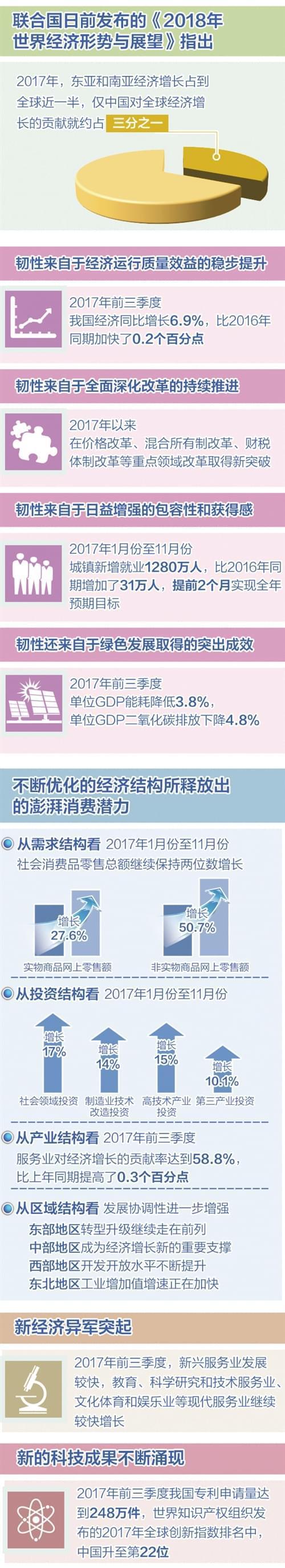 回眸2017:我国经济活力韧性持续增强