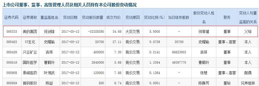 美的集团:何享健清仓减持3232万股 套现逾11.2亿
