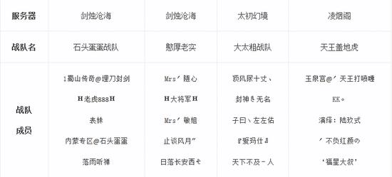大话2天梯巅峰战年度总决赛4强战队名单公示