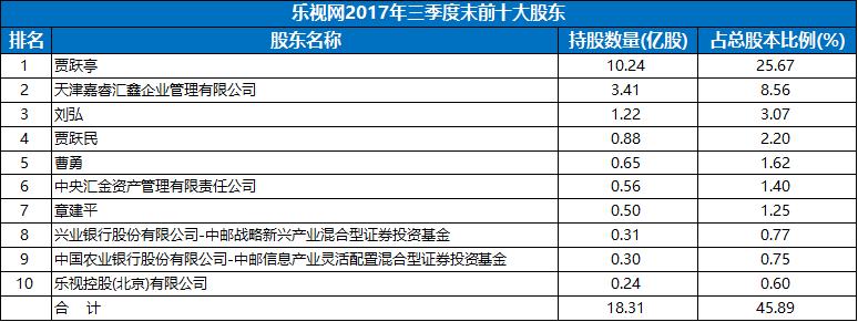 超百亿资金出逃乐视网 贾跃亭质押股权面临爆仓威胁