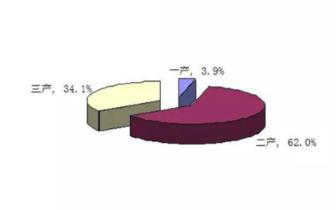 2017年长治县地区生产总值完成1732524万元