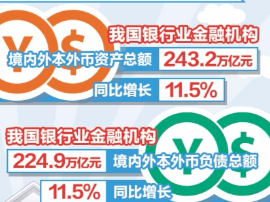 二季度商业银行利润同比增7.92%