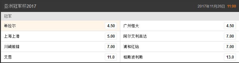 亚冠夺冠赔率恒大沙特豪门并列第1 上港跌至第3