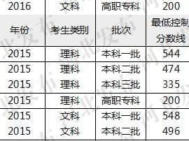 河北2017年高考分数线出炉!创10年最低!