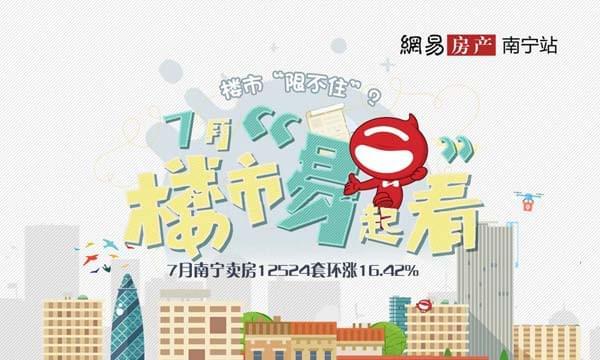 """楼市""""限不住""""?7月南宁卖房12524套环涨16.42%"""