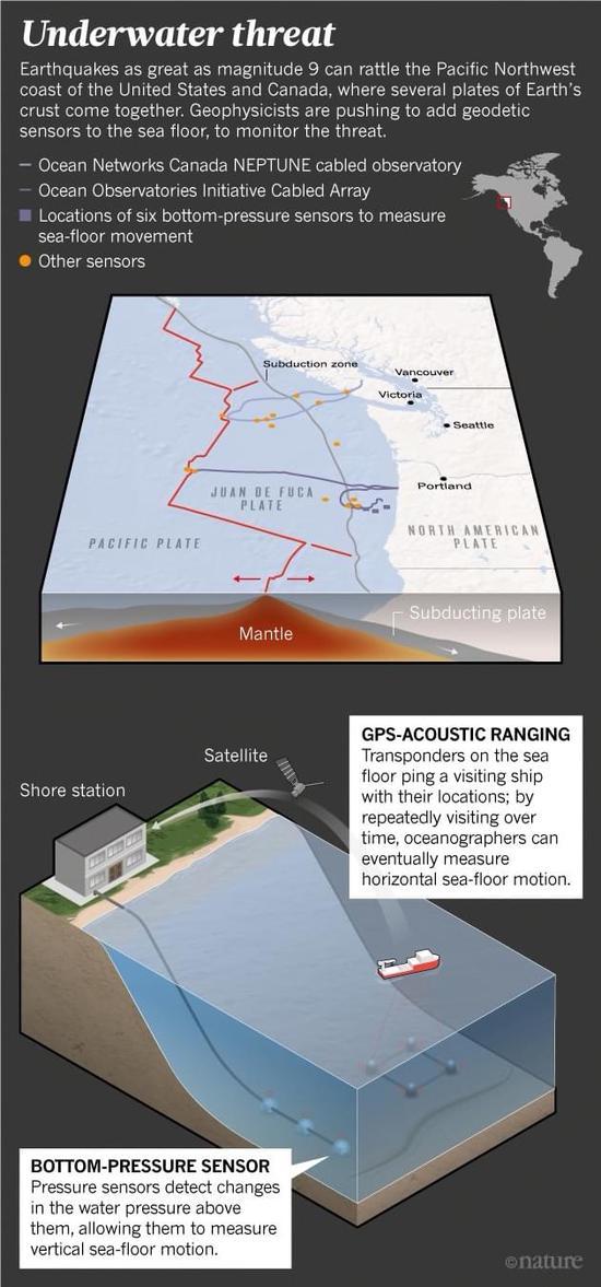 海洋地震难以预测?这项新技术简直是福音