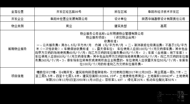 阜阳国际汽配城商业备案 最低均价5730元/㎡