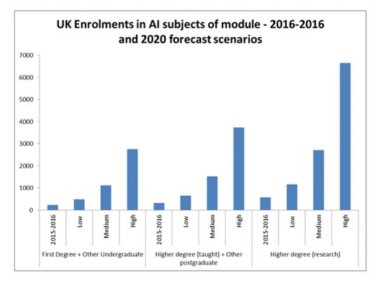 英国政府AI报告(全文):18条建议抢夺AI主导地位