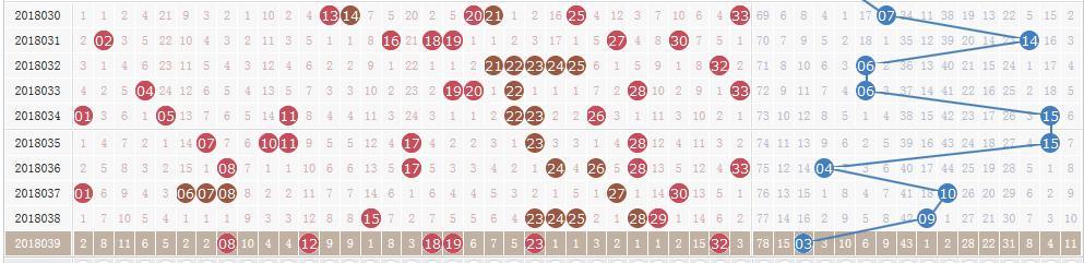 双色球第18040期开奖快讯:红球两组同尾+蓝球16