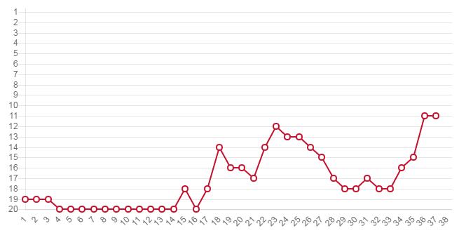水晶宫保级路:21轮陷降级区 创118年奇迹