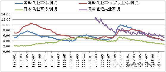 日本经济很糟糕?日本失业率下降至2.7%好到爆表