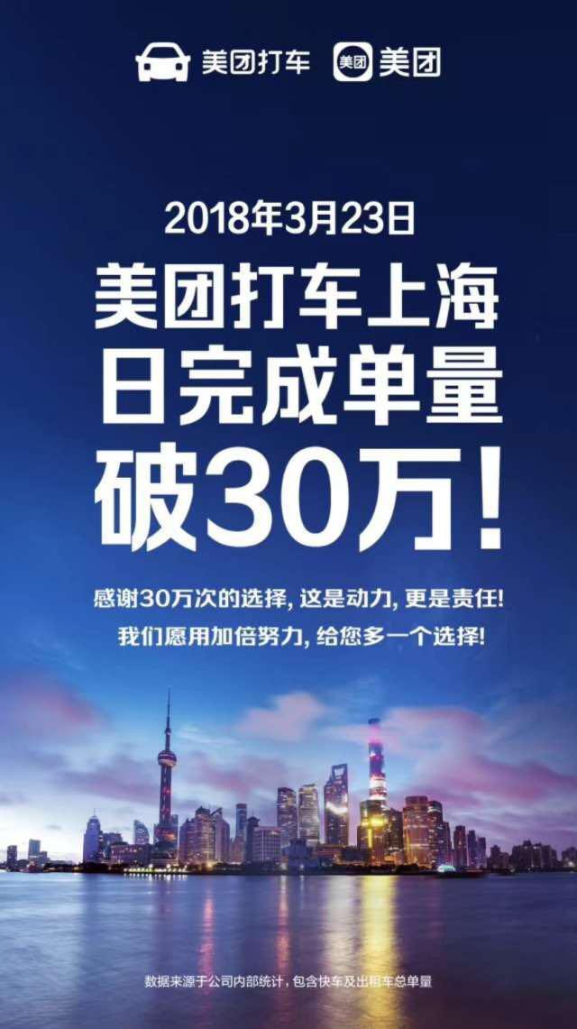 美团打车称上海日完成订单量达30万5成用户成回头客