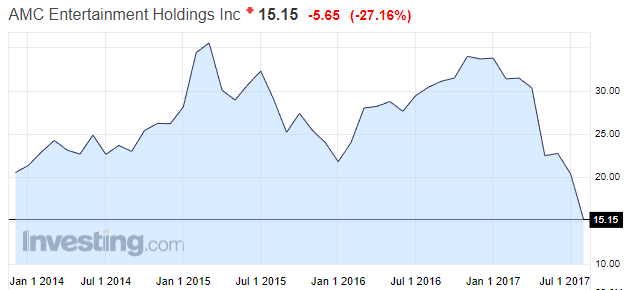 万达旗下AMC院线股价跌近27% 顺便创3个历史纪录