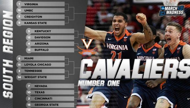 NCAA篮球赛夺冠赔率:维拉诺瓦大学居首,西区整体遭看衰!
