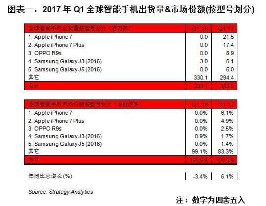 iPhone 7/7P霸占最畅销智能机前二 OPPO R9s第三