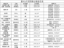 """嘉兴4月新增可售房源近3000套!乡镇现""""万元户"""""""