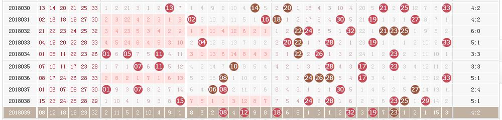 双色球奖池已升至9.11亿 四张图助你选定今晚头奖6+1