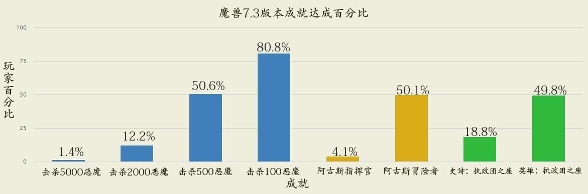 魔兽7.3成就达成率统计:61.8%完成探索阿古斯