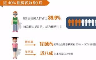 超四成90后表示接受终生租房
