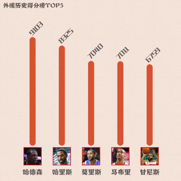 (数据截至总决赛G3)