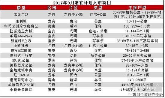 """深圳楼市""""金九银十""""怎么走?专家:开发商定价或有让步"""
