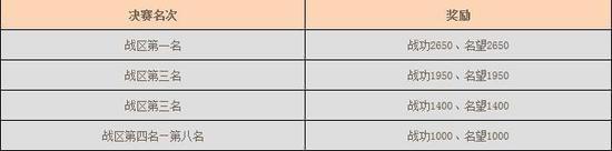 雄霸天下大区排位赛赛制调整及第5赛季开启公告