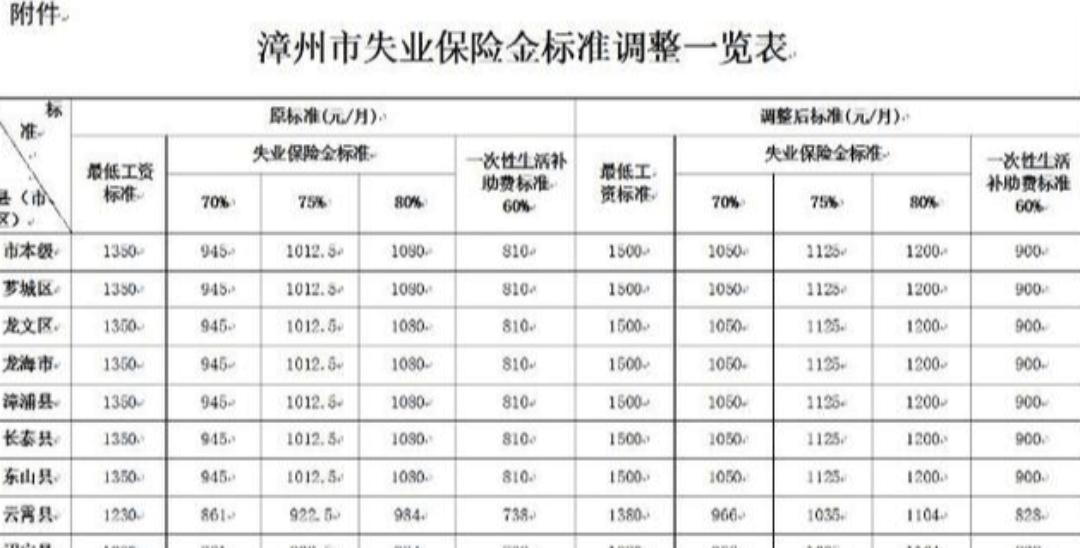 漳州上调最低工资标准 失业保险待遇相应调整
