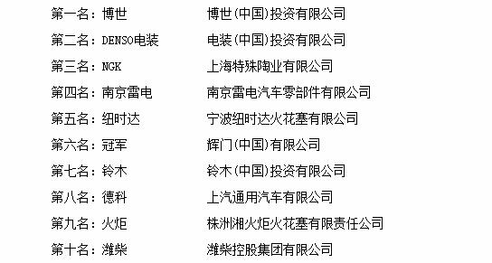 """""""2017年度中国火花塞十大品牌总评榜""""荣耀揭晓"""
