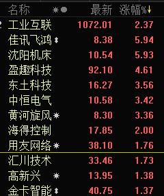 快讯:工业互联网盘初强势 华中数控涨停