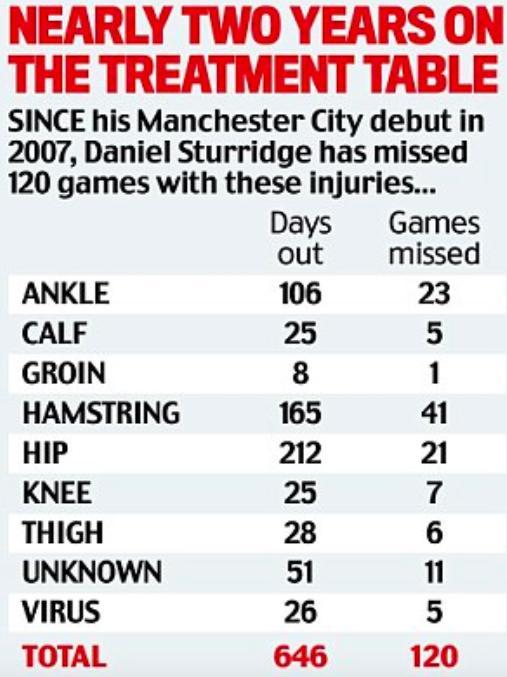 斯图里奇4个赛季以来第14次受伤