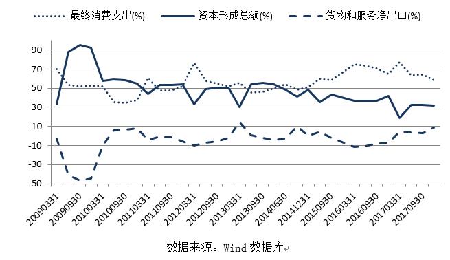 张玮:贸易战最大隐患是拖累今年6.5%的经济目标