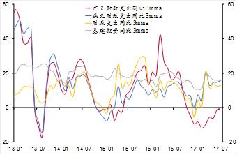 李迅雷:为何我国财政赤字率总是波澜不惊?