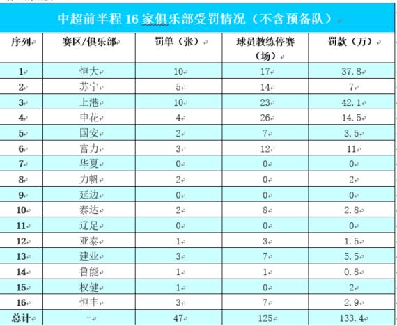 中超各队受罚情况表(15轮以前))