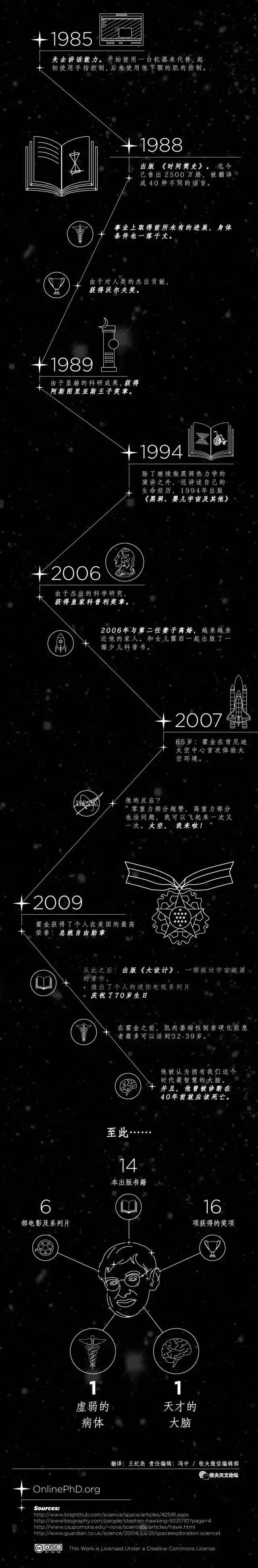 巨星陨落,霍金一路走好,他生前有哪些伟大理论?