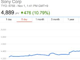 """索尼""""起死回生""""股价大涨 三季度营业利润大涨346%"""