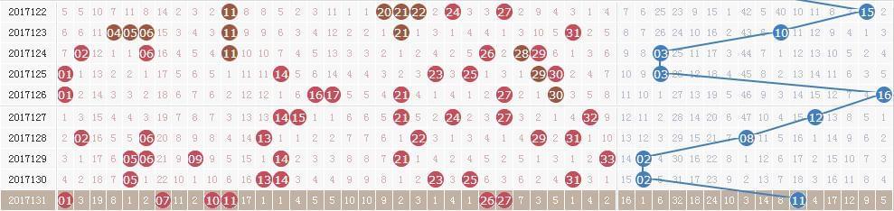 双色球第17132期开奖快讯:红球一组连号 + 蓝球11