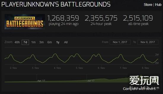 《绝地求生》全球销量达到2000万12月底推出正式版