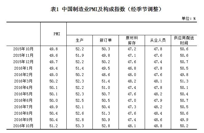 中国制造业pmi指数