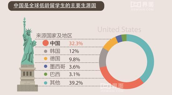 中国是全球低龄留学生的主要生源国 韩国第二