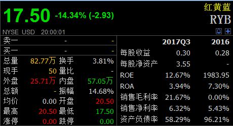 红黄蓝股价跌逾14%破发 创虐童旋涡来最大跌幅