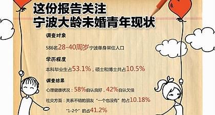 关注!宁波大龄未婚青年现状 近半人有抑郁