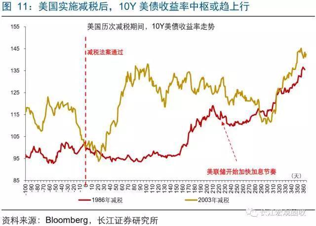 一文看懂美国减税对全球市场有何影响(图解)